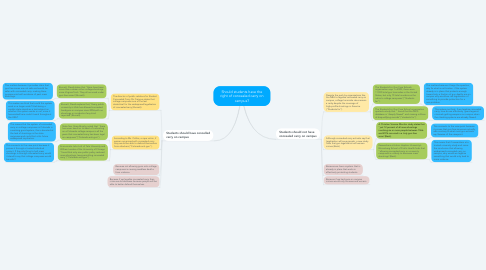 Mind Map: Should students have the right of concealed carry on campus?