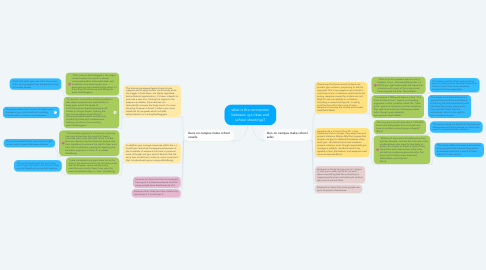 Mind Map: what is the connection between gun laws and school shootings?