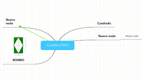 Mind Map: CUADRILATERO