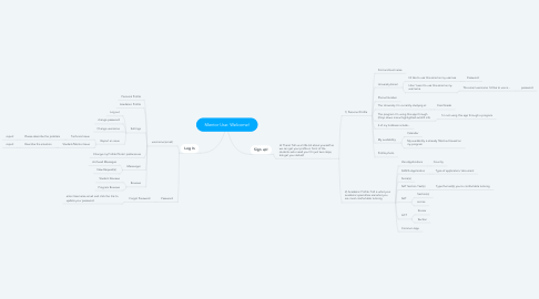 Mind Map: Mentor Use: Welcome!