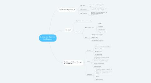 Mind Map: Enterprise Business Intelligence