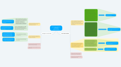 Mind Map: who's responsible for controlling cyberbullying?