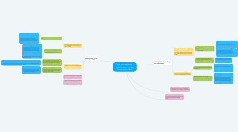 Mind Map: What is the relationship between student freedom of speech on campus and their first amendment rights?