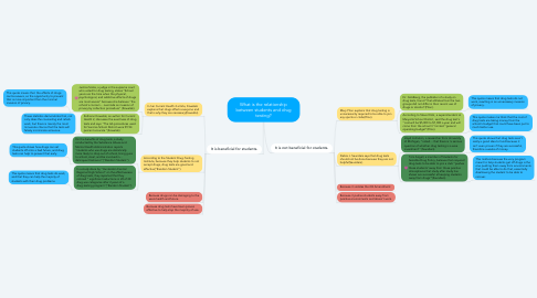 Mind Map: What is the relationship between students and drug testing?