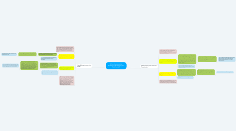 Mind Map: Whats the connection between Cyber bullying and Teen Suicide?