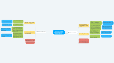 Mind Map: What is the relationship between smartphones and classroom learning?