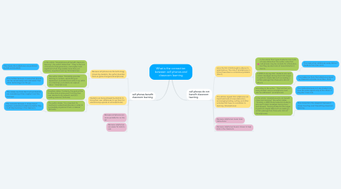 Mind Map: What is the connection between cell phones and classroom learning