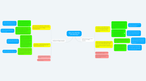 Mind Map: what is the relationship between gun laws and school shootings?