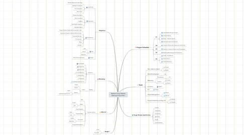 Mind Map: Raphael Young Website Redesign Project Plan