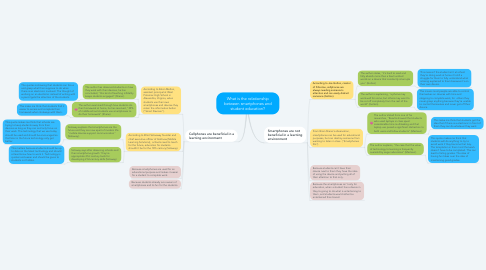 Mind Map: What is the relationship between smartphones and student education?