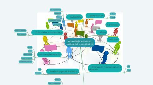 Mind Map: Aprendizaje autónomo, cooperativo y colaborativo.