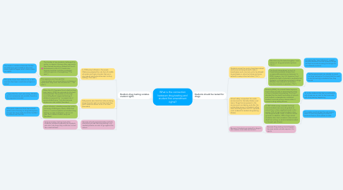 Mind Map: What is the connection between drug testing and student first amendment rights?