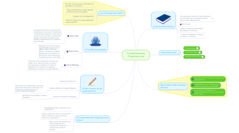 Mind Map: Comportamiento Organizacional
