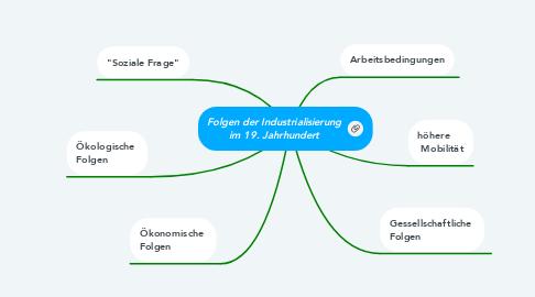 Mind Map: Folgen der Industrialisierung im 19. Jahrhundert
