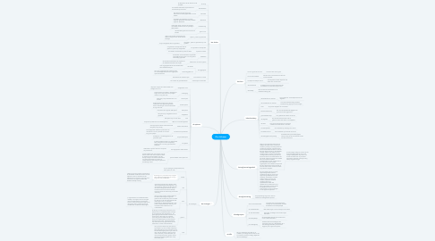 Mind Map: Ons Lichaam