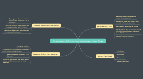 Mind Map: Various ways in which governments seek to mitigate climate change