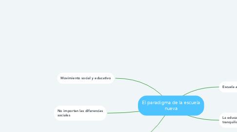 Mind Map: El paradigma de la escuela nueva