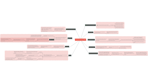 Mind Map: Managing the Classroom