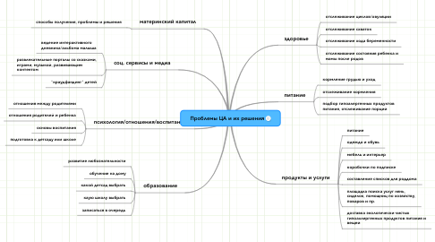 Mind Map: Проблемы ЦА и их решения