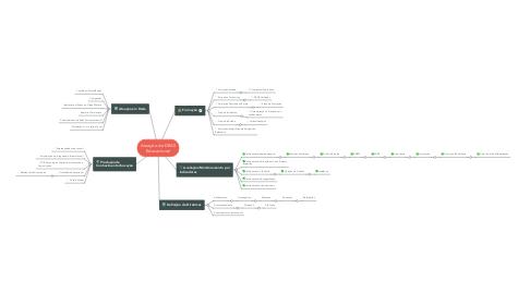 Mind Map: Atuação da DEAS Educacional
