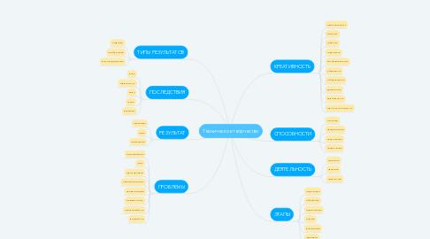 Mind Map: Техническое творчество