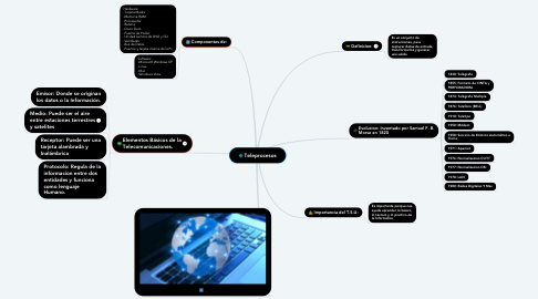 Mind Map: Teleprocesos
