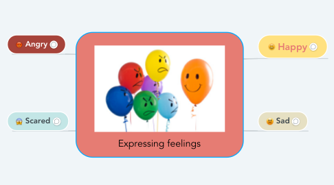 Mind Map: Expressing feelings