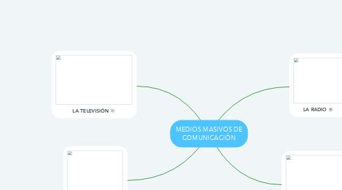 Mind Map: MEDIOS MASIVOS DE COMUNICACIÓN