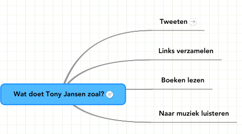 Mind Map: Wat doet Tony Jansen zoal?