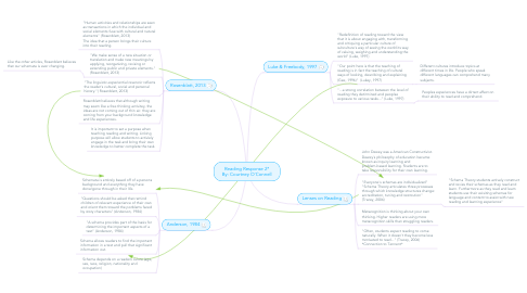 Mind Map: Reading Response 2* By: Courtney O'Connell