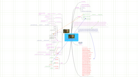 Mind Map: Little Red Riding Hood -modern