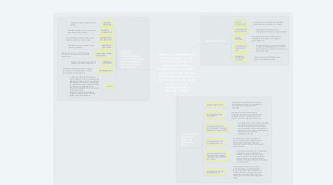 Mind Map: CADENA DE DISTRIBUCIÓN Las actividades que se realizan para llevar un producto terminado o materia prima a un cliente final pudiendo ser también un fabricante de acuerdo al tipo de producto pudiendo pasar o no por consolidación en un almacén o CEDI.