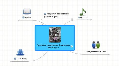 Mind Map: Песенное творчество Владимира Высоцкого