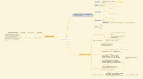 Mind Map: History of Acting