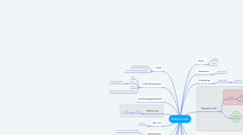 Mind Map: Website idéer