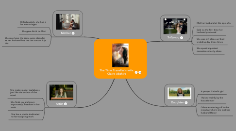Mind Map: The Time Traveller's wife: Claire Abshire
