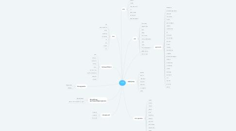 Mind Map: ТТТ