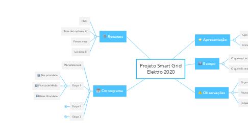 Mind Map: Projeto Smart Grid Elektro 2020