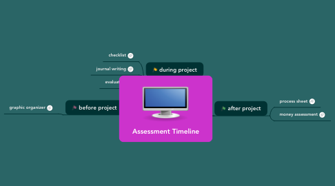 Mind Map: Assessment Timeline