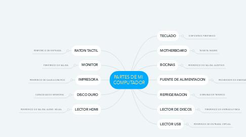 Mind Map: PARTES DE MI  COMPUTADOR