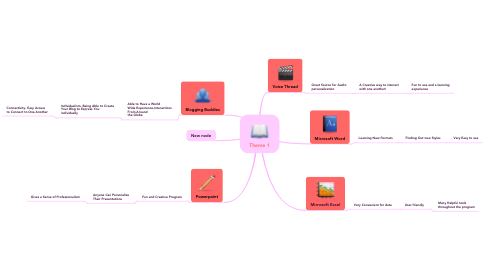 Mind Map: Theme 1