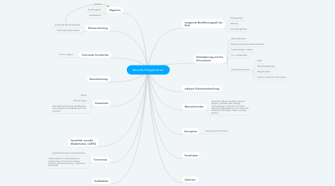 Mind Map: Aktuelle Alltagsthemen