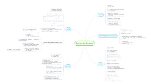 Mind Map: Seizoensverschijnselen