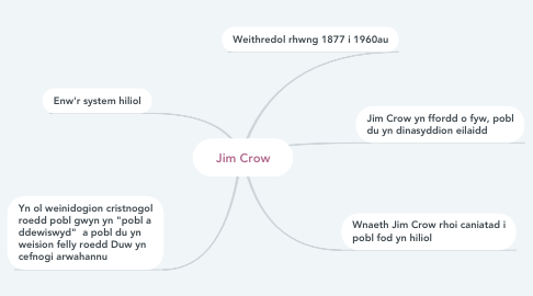 Mind Map: Jim Crow