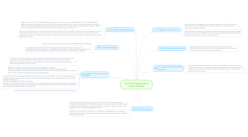 Mind Map: Discipline Requirements Under NH Rules