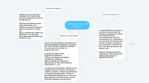 Mind Map: Clasificación Básica del Software
