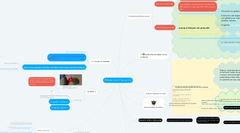 Mind Map: Recherches SVT 4èmes FG-2