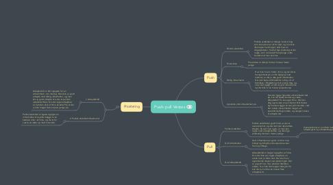 Mind Map: Push-pull Vestas