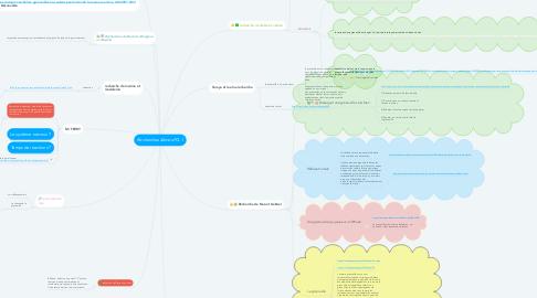 Mind Map: Recherches 4èmes FG-1