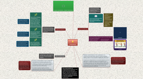 Mind Map: CONDITIONING